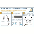 Visuel 4 MINI BLOC-GUIDE ANGULAIRE DEPORTE (6P7) Reference ZFD853NG 45°/90° ZURFLUH-FELLER