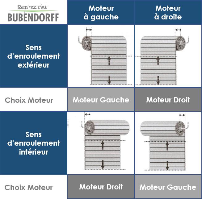 Bubendorff Moteur Radio Rg 10 Nm 221029 La Boutique Du Volet