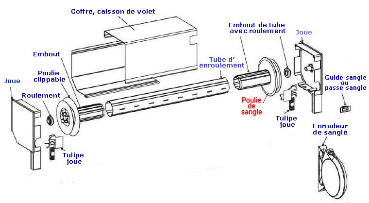 Comment Remplacer Une Poulie De Volet Roulant