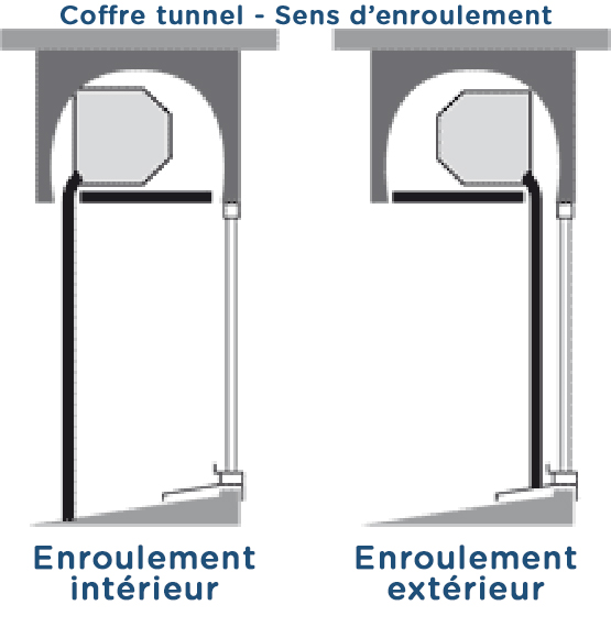 Sens d�'enroulement - Coffre tunnel volet roulant